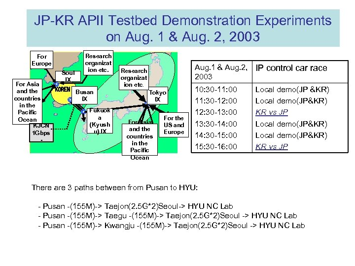 JP-KR APII Testbed Demonstration Experiments on Aug. 1 & Aug. 2, 2003 For Europe