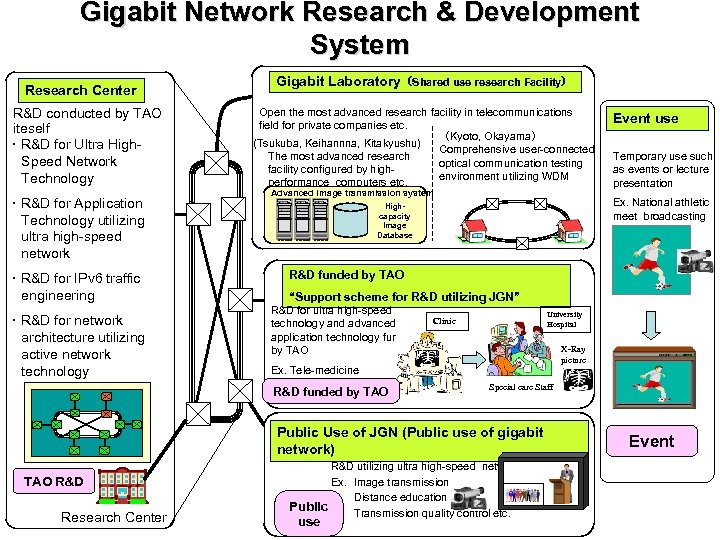 Gigabit Network Research & Development System Research Center R&D conducted by TAO iteself ・R&D