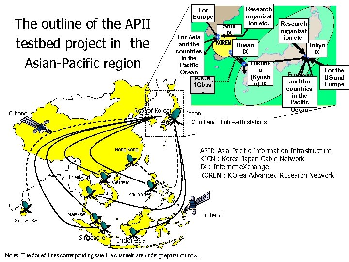 The outline of the APII testbed project in the Asian-Pacific region Rep. of Korea C
