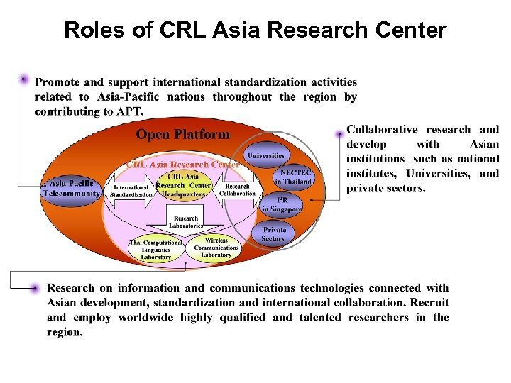 Roles of CRL Asia Research Center