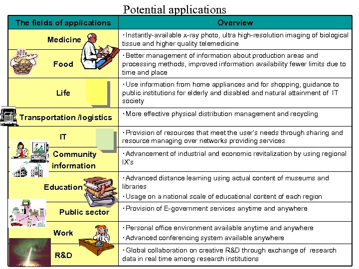 Potential applications The fields of applications Overview Medicine ・Instantly-available x-ray photo, ultra high-resolution imaging