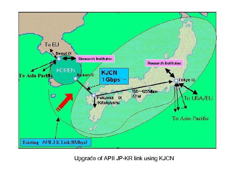 Upgrade of APII JP-KR link using KJCN