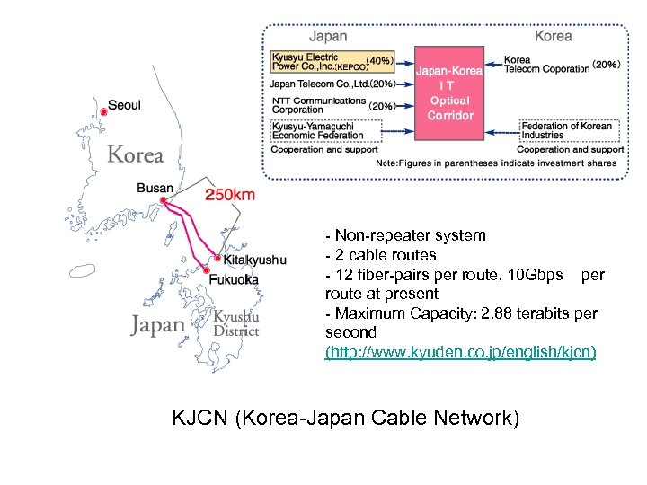 - Non-repeater system - 2 cable routes - 12 fiber-pairs per route, 10 Gbps