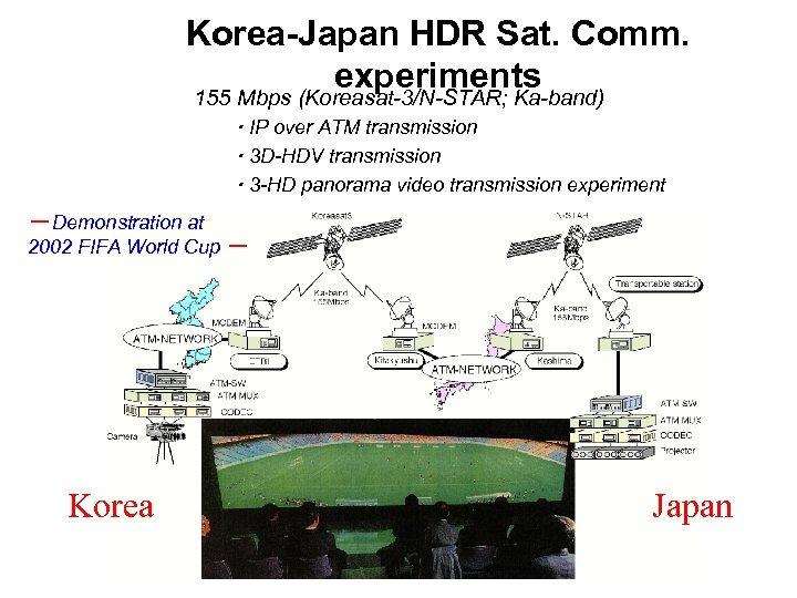 Korea-Japan HDR Sat. Comm. experiments 155 Mbps (Koreasat-3/N-STAR; Ka-band) ・ IP over ATM transmission