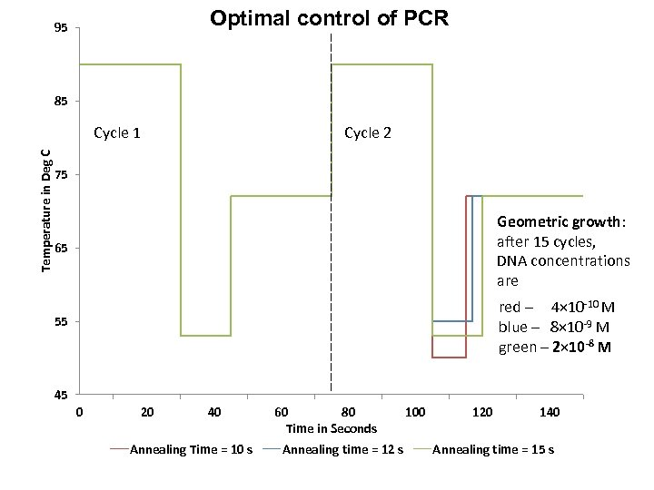 Optimal control of PCR 95 85 Temperature in Deg C Cycle 1 Cycle 2