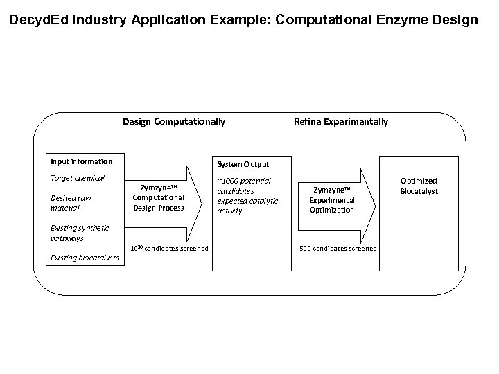 Decyd. Ed Industry Application Example: Computational Enzyme Design Computationally Input information Target chemical Desired