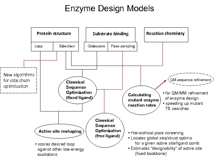 Enzyme Design Models Protein structure Loop New algorithms for side chain optimization Sidechain Substrate
