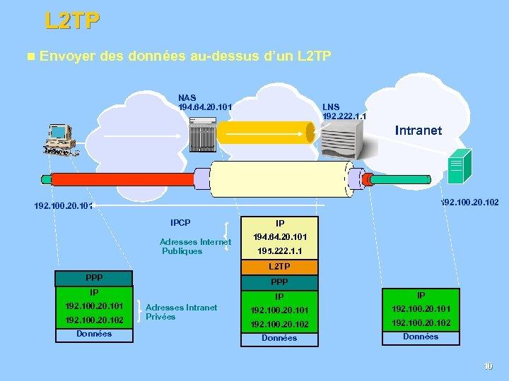 L 2 TP n Envoyer des données au-dessus d'un L 2 TP NAS 194.