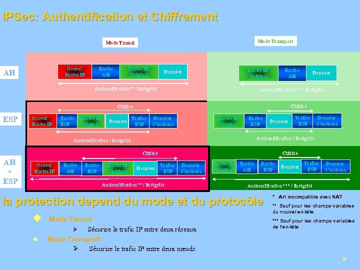 IPSec: Authentification et Chiffrement Mode Transport Mode Tunnel Nouvel Entête IP AH Entête IP