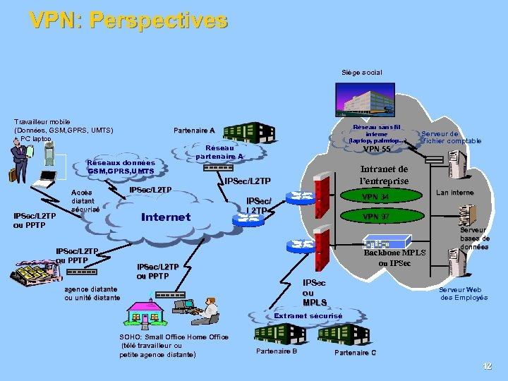 VPN: Perspectives Siège social Travailleur mobile (Données, GSM, GPRS, UMTS) + PC laptop Réseaux