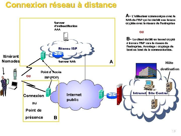 Connexion réseau à distance A- L'utilisateur communique avec le NAS de l'ISP qui lui