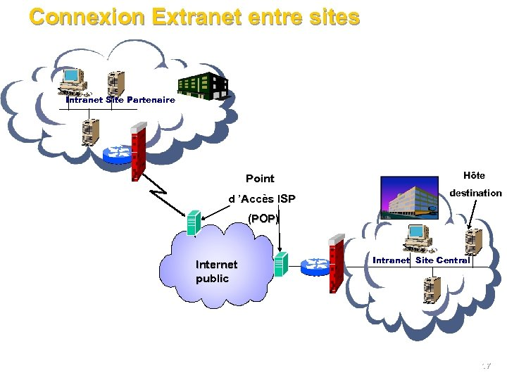 Connexion Extranet entre sites Intranet Site Partenaire Point d 'Accès ISP Hôte destination (POP)