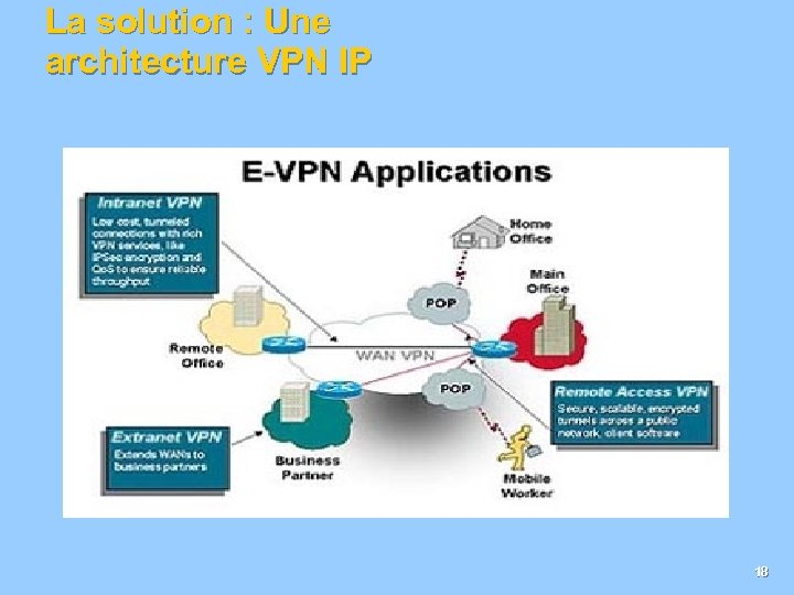 La solution : Une architecture VPN IP 18