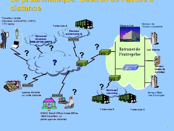 La problématique: Gestion de l'accès à distance Travailleur mobile (Données, GSM, GPRS, UMTS) +