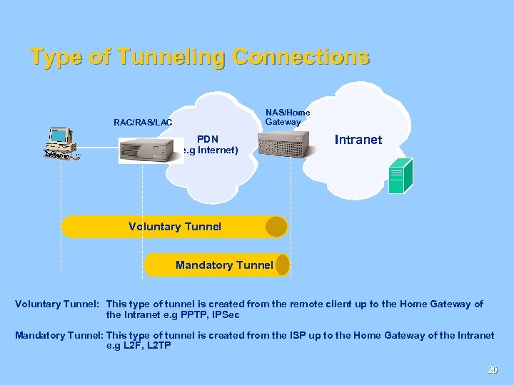 Type of Tunneling Connections NAS/Home Gateway RAC/RAS/LAC PDN (e. g Internet) Intranet Voluntary Tunnel