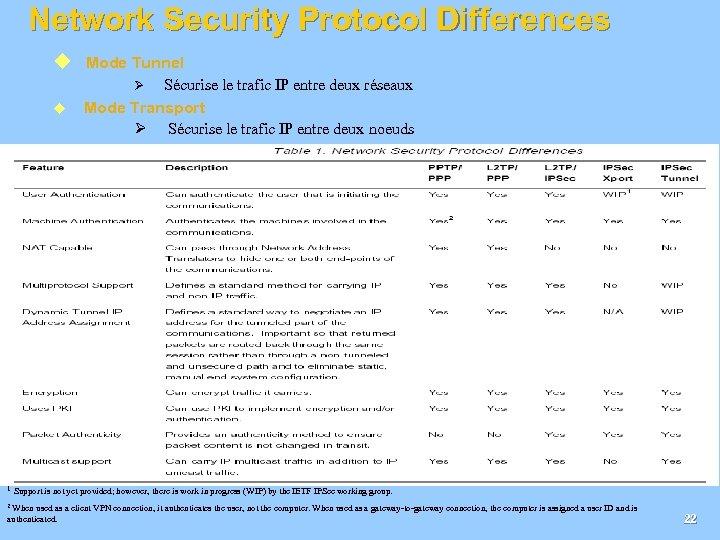 Network Security Protocol Differences u Mode Tunnel Sécurise le trafic IP entre deux réseaux