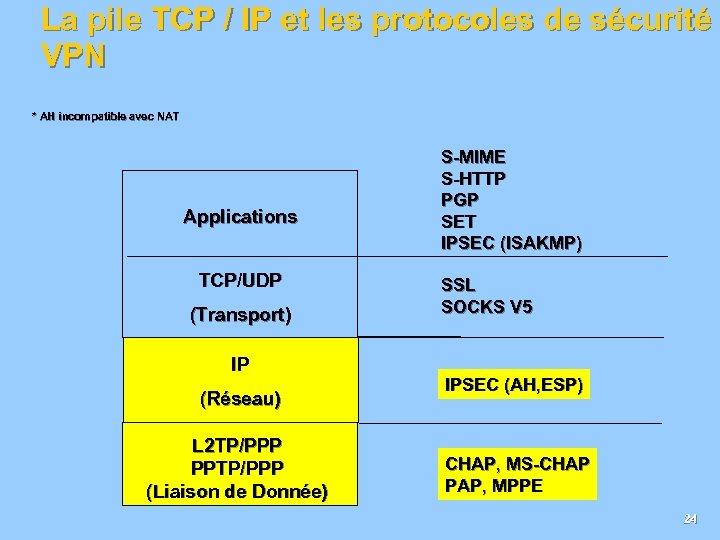 La pile TCP / IP et les protocoles de sécurité VPN * AH incompatible