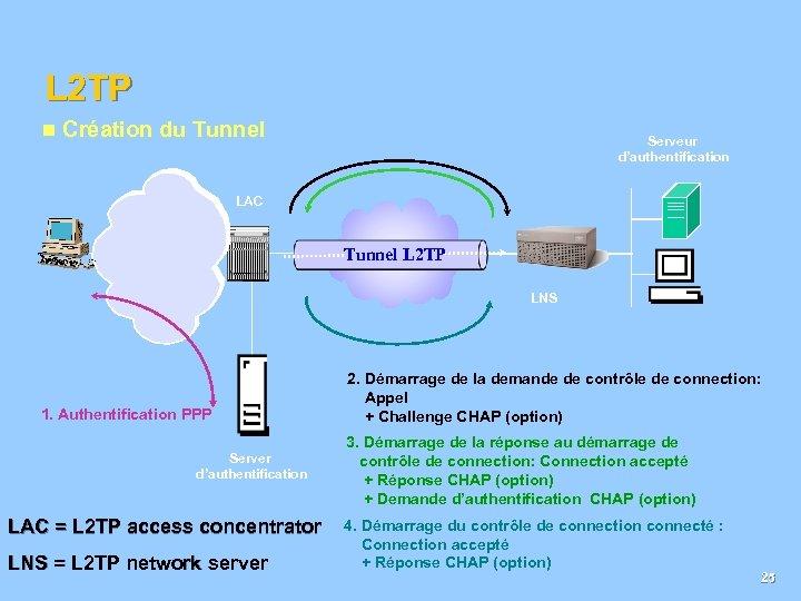 L 2 TP n Création du Tunnel Serveur d'authentification LAC Public L 2 TP