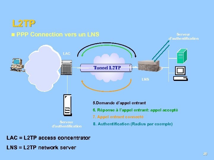 L 2 TP n PPP Connection vers un LNS Serveur d'authentification LAC Tunnel public