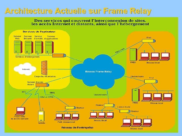 Architecture Actuelle sur Frame Relay 27
