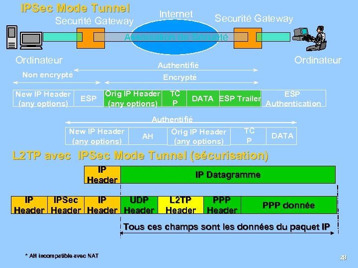IPSec Mode Tunnel Internet Securité Gateway Association de Sécurité Ordinateur Non encrypté New IP
