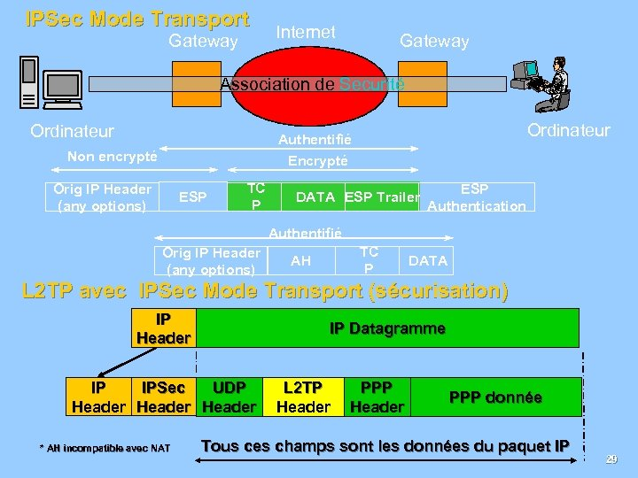 IPSec Mode Transport Gateway Internet Gateway Association de Securité Ordinateur Authentifié Encrypté Non encrypté