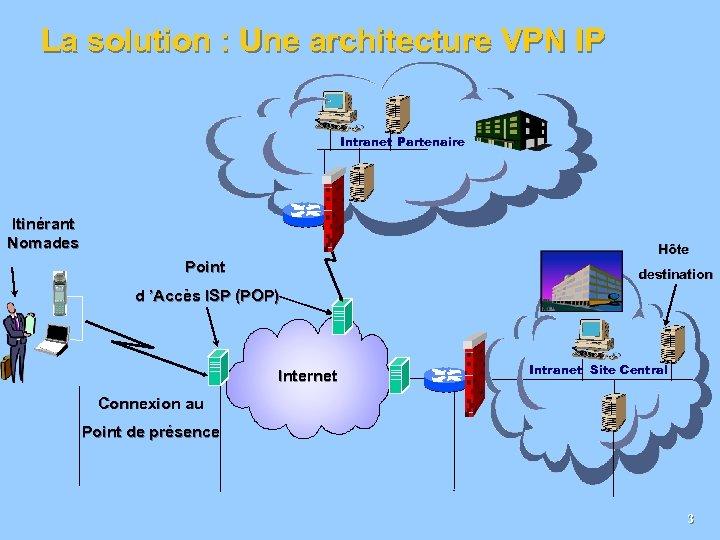 La solution : Une architecture VPN IP Intranet Partenaire Itinérant Nomades Hôte Point destination
