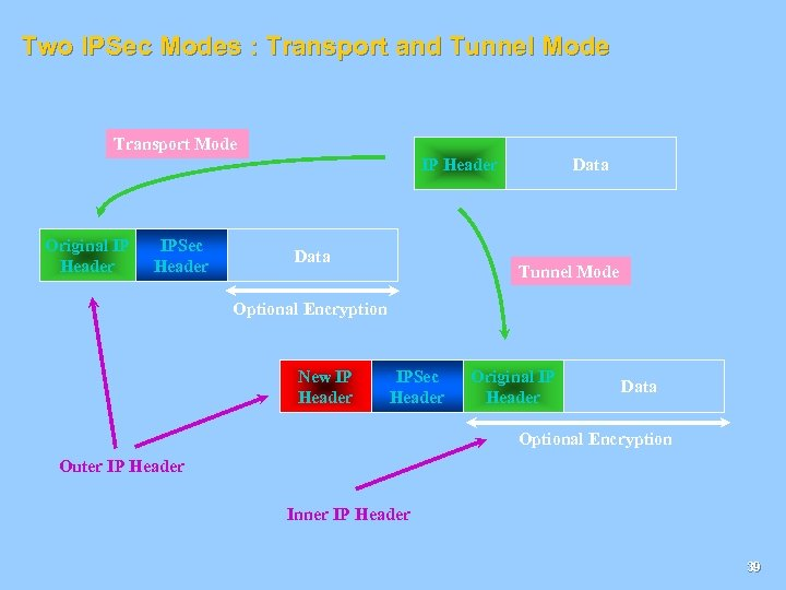 Two IPSec Modes : Transport and Tunnel Mode Transport Mode Data IP Header Original