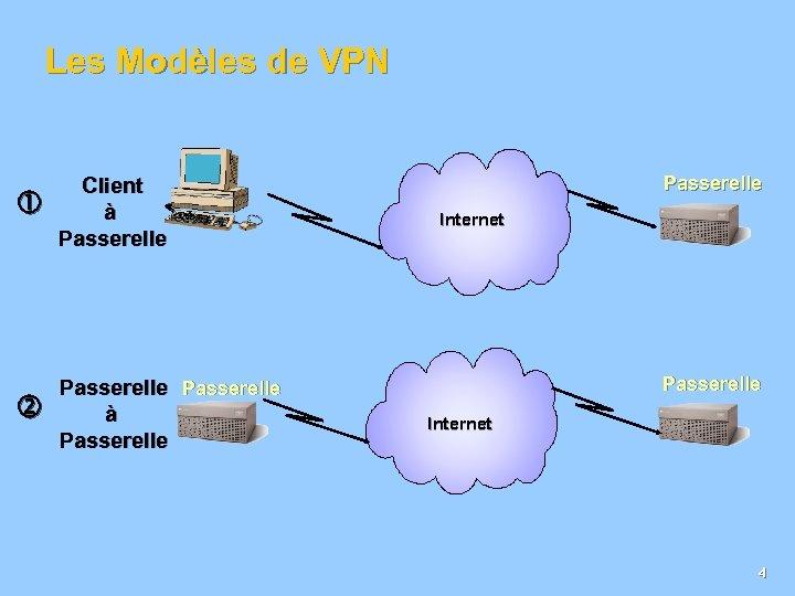 Les Modèles de VPN Client à Passerelle à Passerelle Internet 4