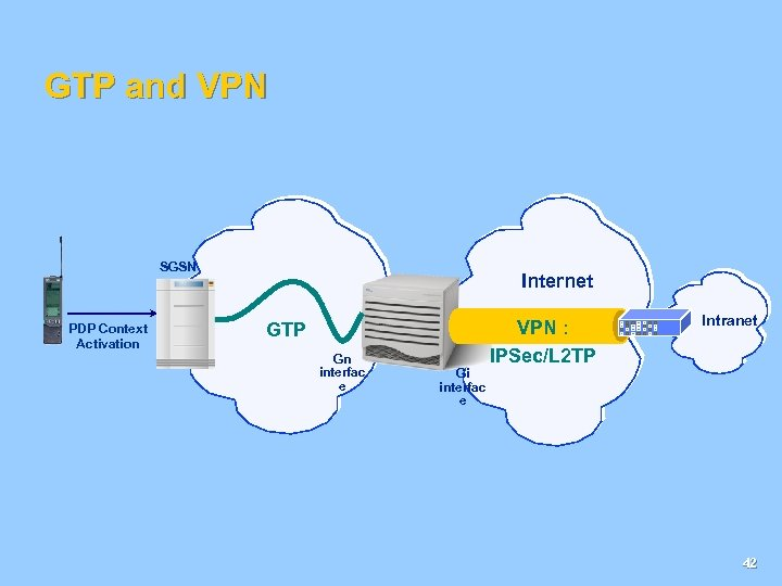 GTP and VPN SGSN PDP Context Activation Internet GTP Gn interfac e Gi interfac