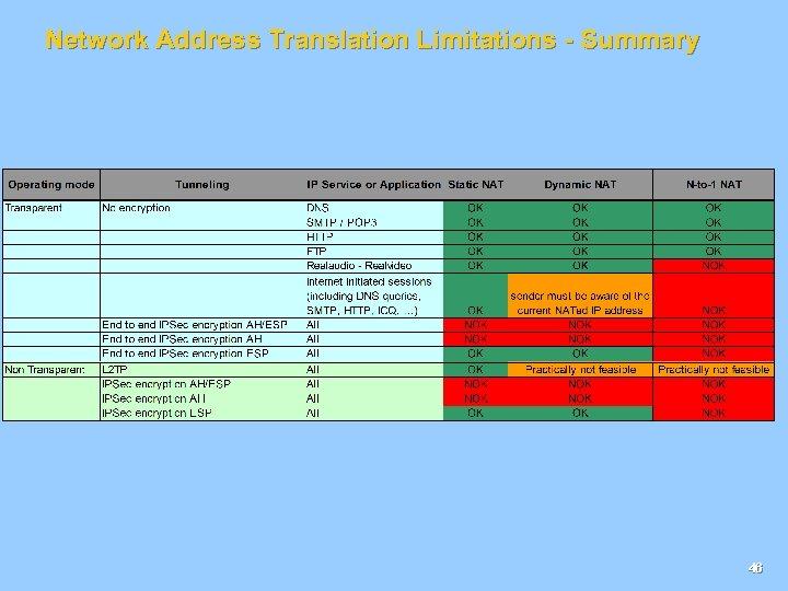 Network Address Translation Limitations - Summary 46