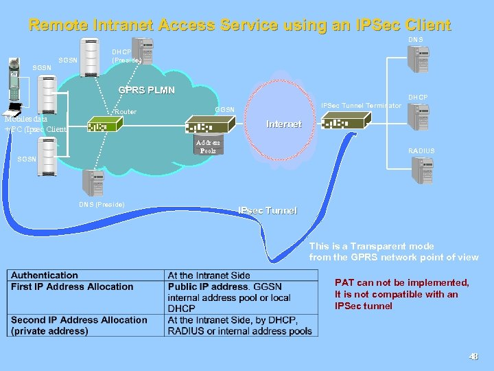 Remote Intranet Access Service using an IPSec Client DNS SGSN DHCP (Preside) GPRS PLMN