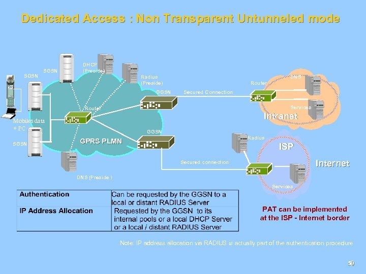 Dedicated Access : Non Transparent Untunneled mode SGSN DHCP (Preside) Radius (Preside) GGSN DNS