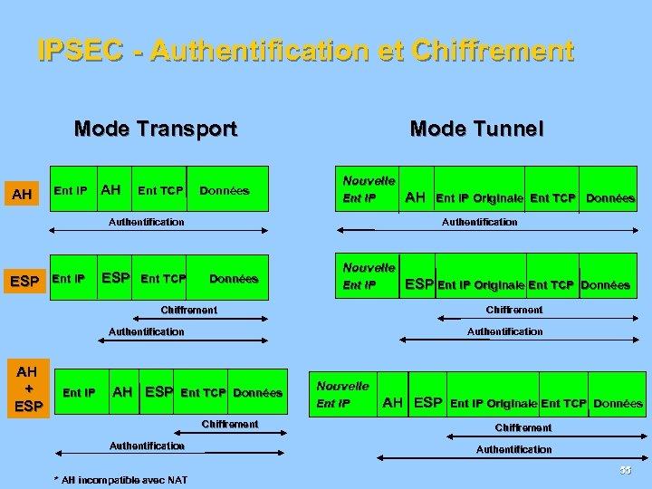 IPSEC - Authentification et Chiffrement Mode Transport Mode Tunnel Nouvelle Ent IP AH Ent