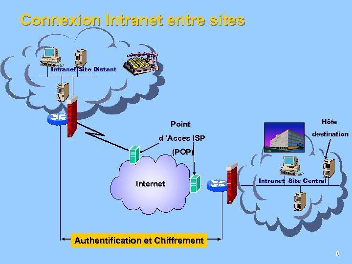 Connexion Intranet entre sites Intranet Site Distant Point d 'Accès ISP Hôte destination (POP)