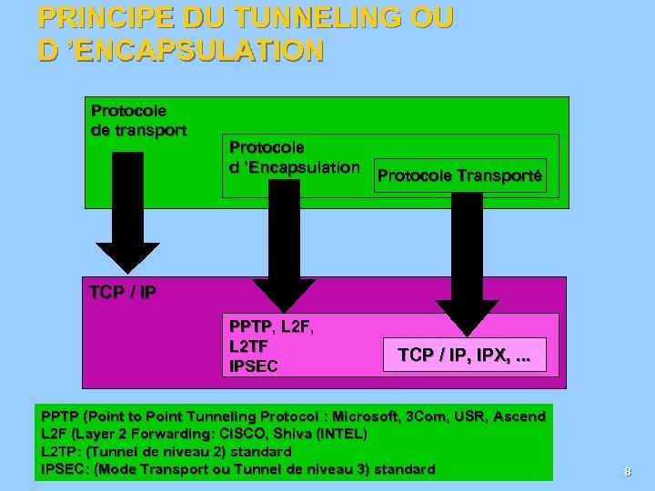 PRINCIPE DU TUNNELING OU D 'ENCAPSULATION Protocole de transport Protocole d 'Encapsulation Protocole Transporté