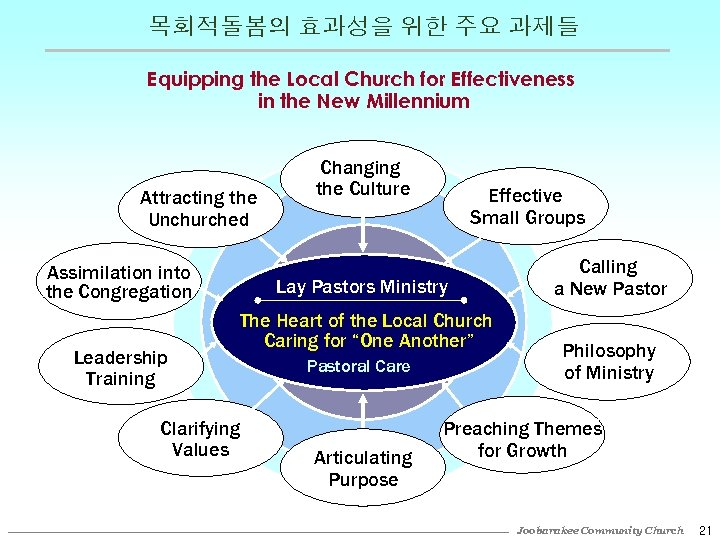 목회적돌봄의 효과성을 위한 주요 과제들 Equipping the Local Church for Effectiveness in the New