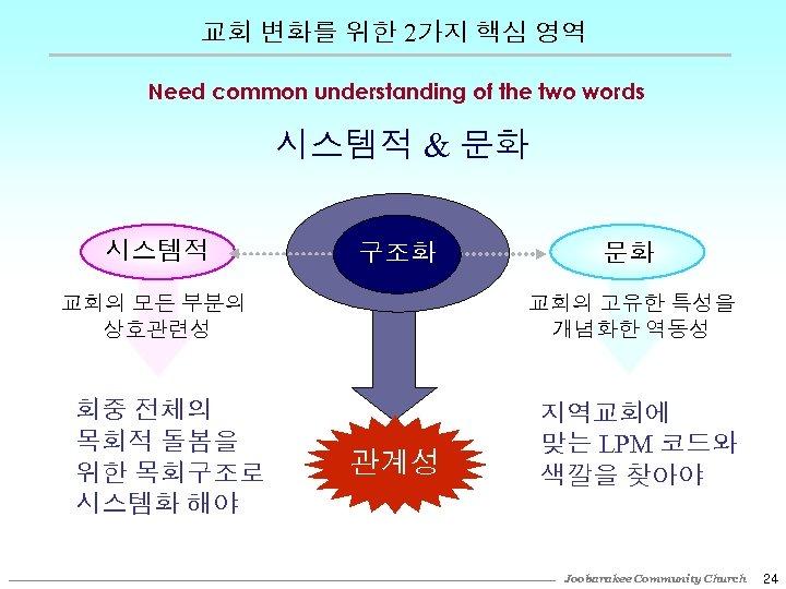 교회 변화를 위한 2가지 핵심 영역 Need common understanding of the two words 시스템적