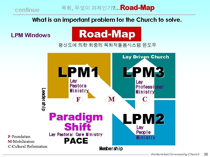 목회, 무엇이 과제인가? . . . Road-Map continue What is an important problem for