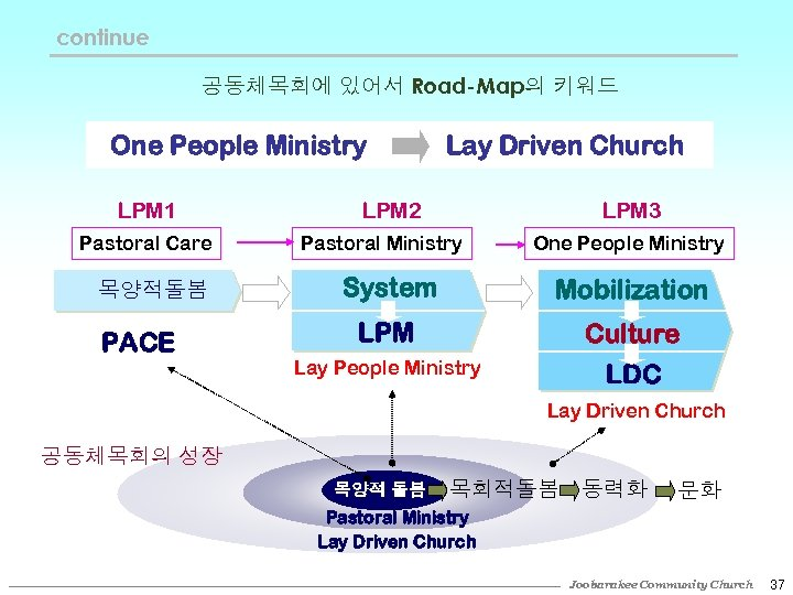 continue 공동체목회에 있어서 Road-Map의 키워드 One People Ministry LPM 1 Pastoral Care 목양적돌봄 PACE