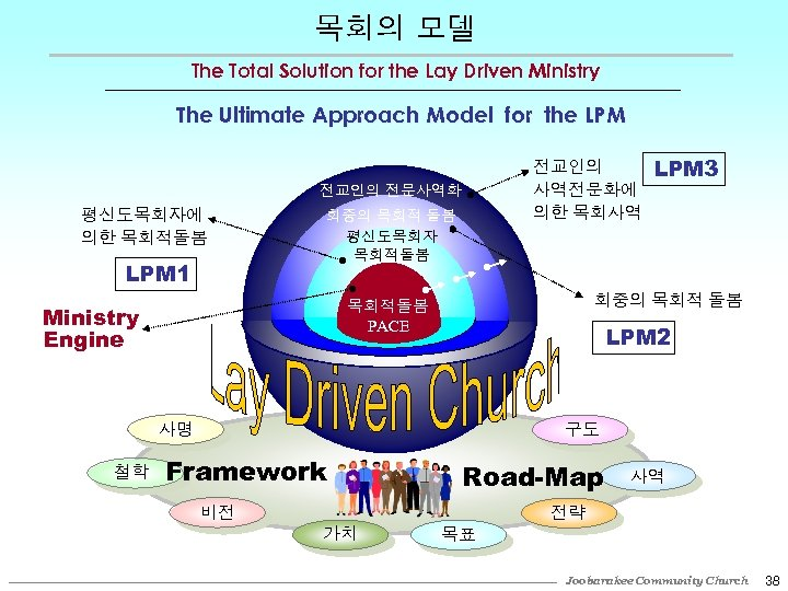 목회의 모델 The Total Solution for the Lay Driven Ministry The Ultimate Approach Model