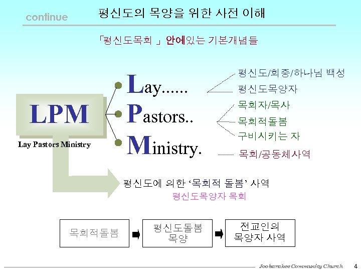 평신도의 목양을 위한 사전 이해 continue 「 평신도목회 」안에있는 기본개념들 LPM Lay Pastors Ministry