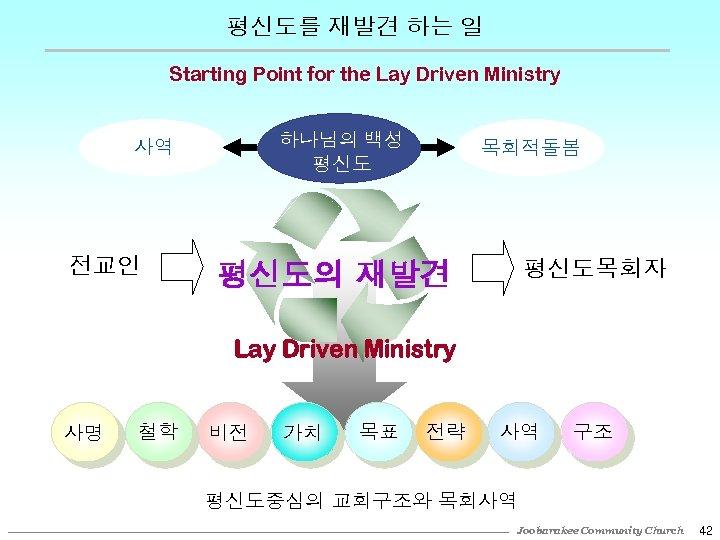 평신도를 재발견 하는 일 Starting Point for the Lay Driven Ministry 하나님의 백성 평신도