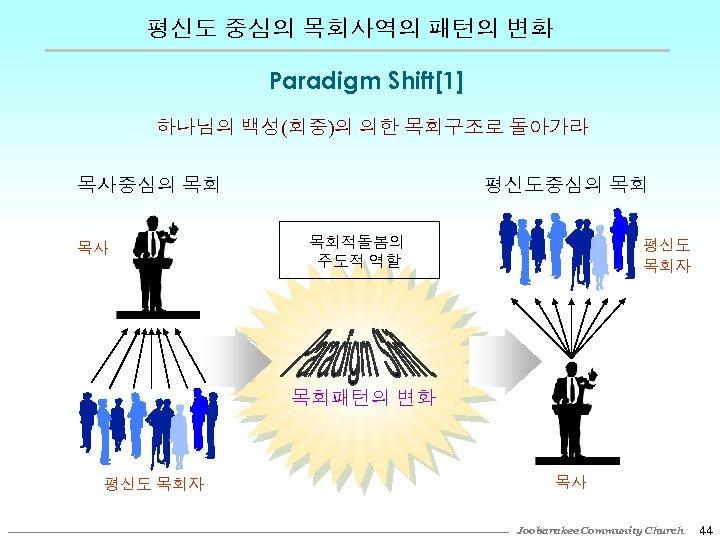 평신도 중심의 목회사역의 패턴의 변화 Paradigm Shift[1] 하나님의 백성(회중)의 의한 목회구조로 돌아가라 평신도중심의 목회