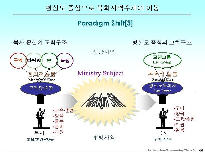평신도 중심으로 목회사역주체의 이동 Paradigm Shift[3] 목사 중심의 교회구조 평신도 중심의 교회구조 전방사역 구역