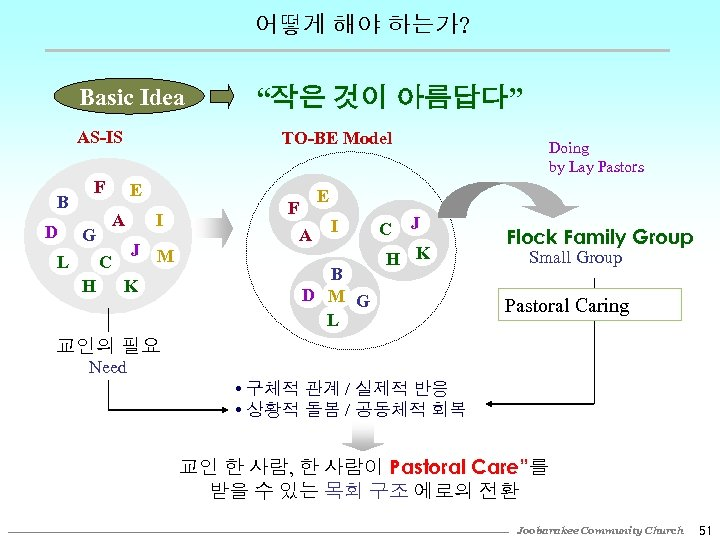 어떻게 해야 하는가? Basic Idea AS-IS B D TO-BE Model F L E A