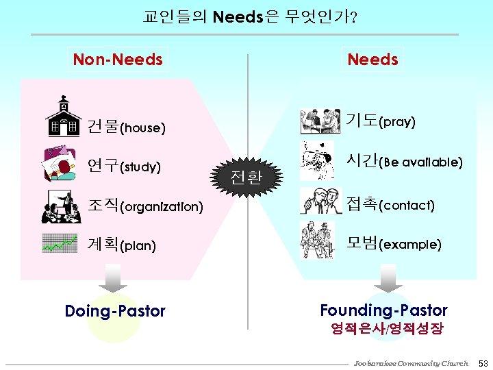 교인들의 Needs은 무엇인가? Non-Needs 건물(house) 기도(pray) 연구(study) 시간(Be available) 전환 조직(organization) 접촉(contact) 계획(plan) 모범(example)