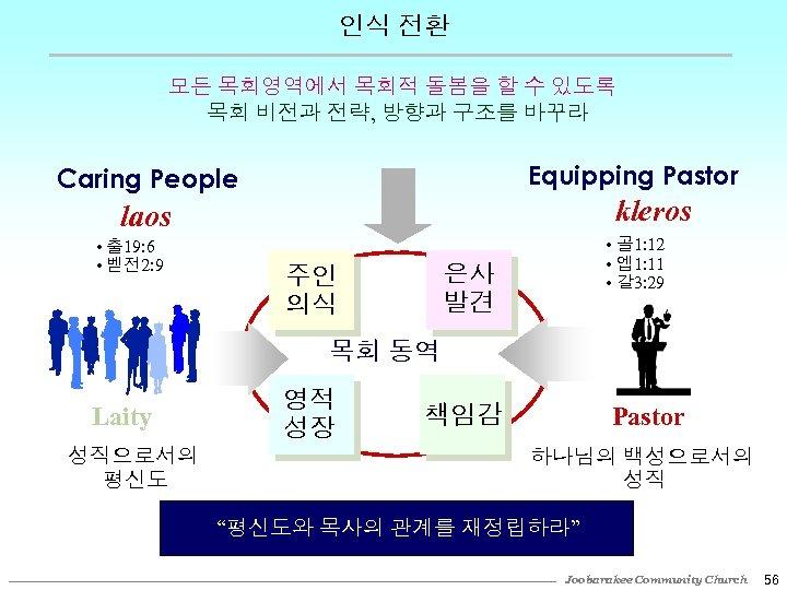 인식 전환 모든 목회영역에서 목회적 돌봄을 할 수 있도록 목회 비전과 전략, 방향과 구조를