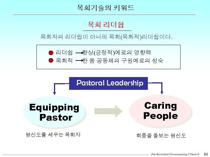 목회기술의 키워드 목회 리더쉽 목회자의 리더쉽이 아니라 목회(목회적)리더쉽이다. 리더쉽 목회적 향상(긍정적)에로의 영향력 한 몸