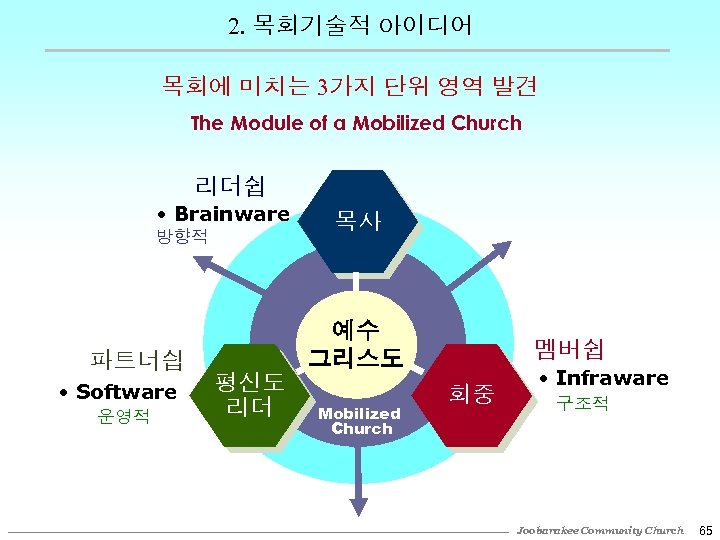 2. 목회기술적 아이디어 목회에 미치는 3가지 단위 영역 발견 The Module of a Mobilized